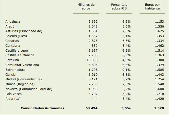 Gasto sanitario Andalucia 2014