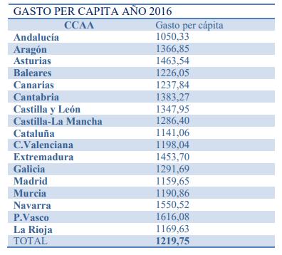 Gasto sanitario Andalucia 2016