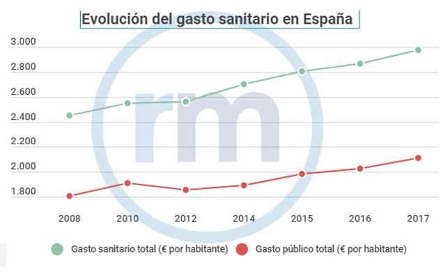 Gasto sanitario España